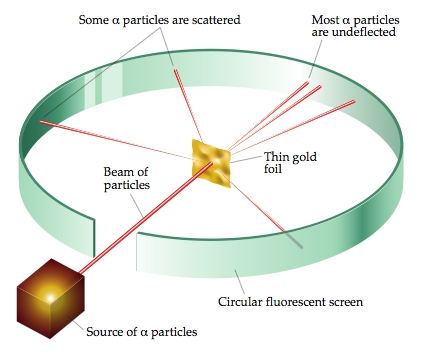 Alpha particle scatter...